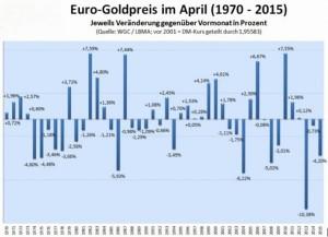 Statistik 1970-2015